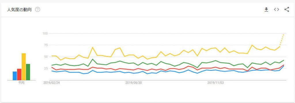 日本のネットでは「味噌ラーメン」が一番人気!?「醤油ラーメン」「とんこつラーメン」「味噌ラーメン」「塩ラーメン」の検索ボリュームを調べてみた!