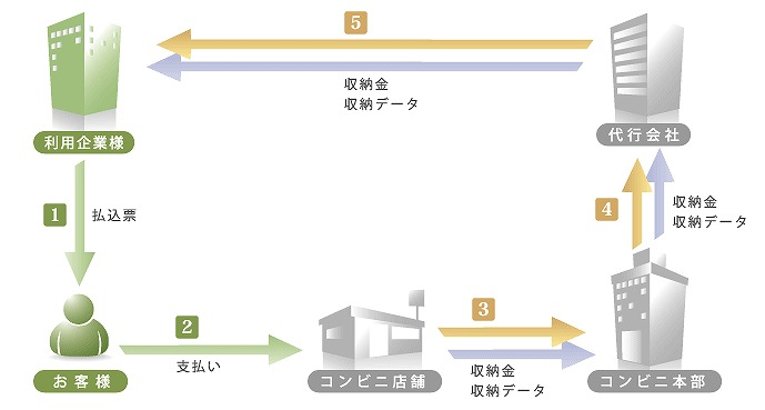 コンビニ代理収納サービスの仕組み