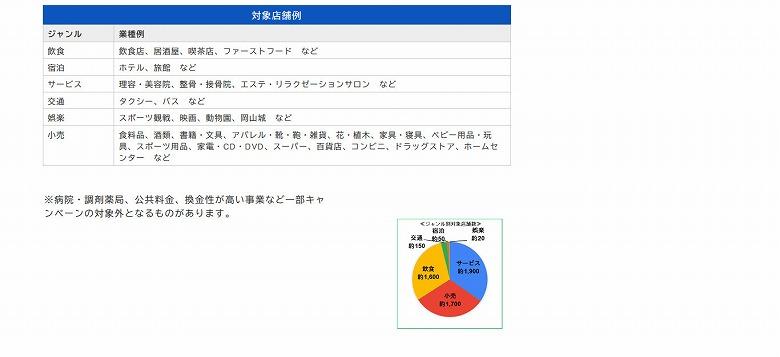 岡山市が対象として指定する店舗等